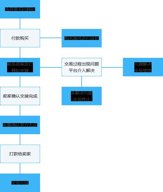 網站交易流程