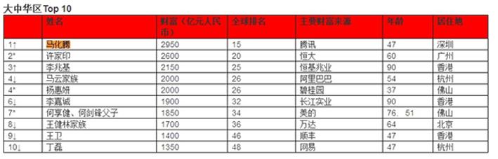 马化腾2950亿元身家成全球华人首富!马云降至第4