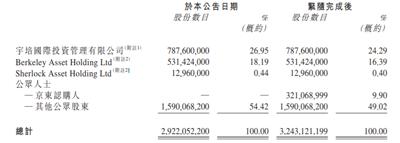 京东拟8.98亿港元入股中国物流资产持股9.9%