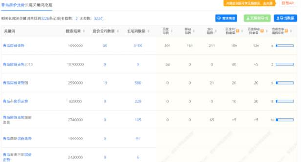 小白若何疾速写一篇高质量SEO文章 SEO优化 SEO 网站经营 履历心得 第5张