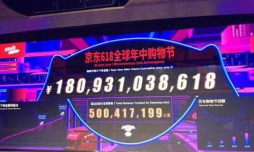 京東618戰報:累計下單金額已超過1800億